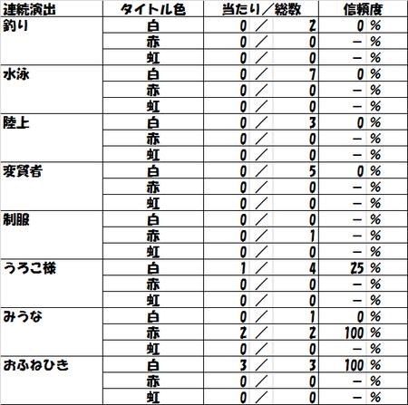 Data03